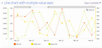 New 33 Design Create Excel Chart With Two Y Axis