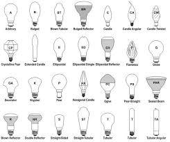type of lighting. Light Bulb Shapes. Source - Http://greenlivingideas.com Type Of Lighting