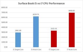 I5 Vs I7 Chart Surface Book I5 Vs I7 Love My Surface