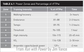 Jim Vances Running Power Zones Velopress