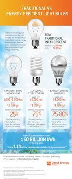 Energy Saving Light Bulbs Conversion Chart Compare Energy Efficient Lightbulbs Direct Energy Business