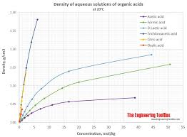 Sulfuric Acid Vapor Pressure Chart Density Of Aqueous Solutions Of Organic Acids