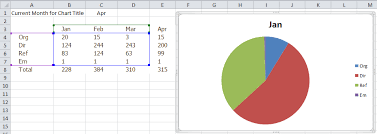 create a pie chart in excel excel dashboard templates how to create a dynamic excel pie chart