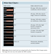 120 Volt Wire Size Chart Current Carrying Capacity Online Charts Collection