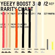 Yeezy Rarity Chart Rep Edition Repsneakers