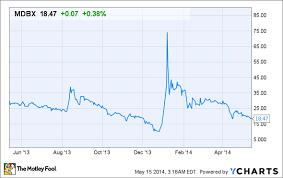 Marijuana Stock Showdown Gw Pharmaceuticals Vs Medbox