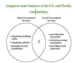 Articles Of Confederation And Constitution Venn Diagram Pictures Of Articles Of Confederation Vs Constitution Venn Diagram
