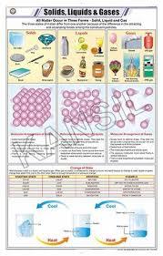 Liquid Chart Solids Liquids Gases For Chemistry Chart