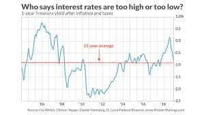 Tug Of War Debate Over Interest Rates Has To Include Taxes