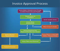 Accounts Payable Process Flow Chart Pdf How To Create An Approval Process Smartsheet