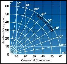 Wind Correction Chart Activities Courses Seminars Webinars Alc_content Faa
