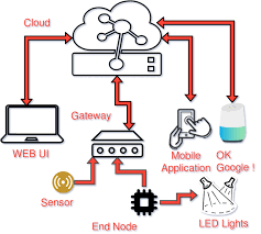 Variegation Iot Based Home Automation System The