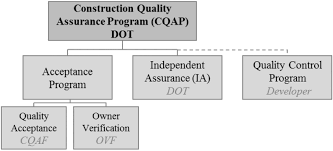 Gdot Org Chart Key Issues And Differences In Practical Components Of