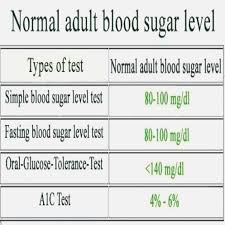 Glucose Chart By Age A1c Test Results Chart Average Blood Glucose Level Chart