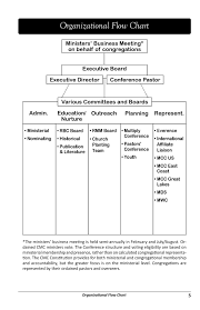Organizational Flow Chart Cmc