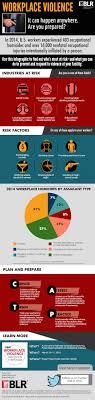fm alert workplace violence infographic fm alert workplace violence infographic
