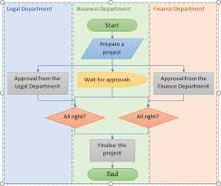 Cogent Making A Flowchart Online Flow Chart External Input