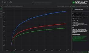Wpf Chart Logarithmic Axis Example Fast Native Chart