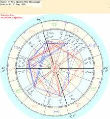 First Meeting Chart First Meeting Chart Post Miscarriage 1995 Astrology