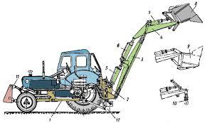 Самосвал Рисунок 2 Схема неполноповоротного экскаватора на шасси колесного трактора 1 рама экскаватора закрепленная на тракторе 2 поворотная колонка