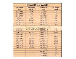C Channel Standard Weight Chart Steel C Channel Size Kankash Co