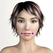 Facial Rejuvenation Cosmetic Acupuncture Points Chart