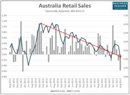 Monthly Retail Sales Chart What Do Lousy Retail Sales Figures Mean For Share Investors