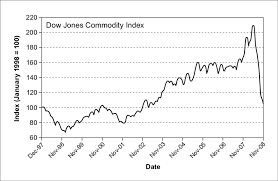 Commodity Prices In January 2008 Dj Aig Commodity Index