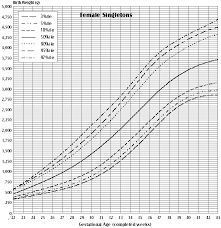 Baby Girl Growth Chart Canada Birth Weight For Gestational Age Canada Ca
