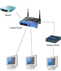wireless networking home network hardware super user network diagram you don t need to use it though if the four ethernet ports of your router suffice for all clients in your home otherwise just connect the
