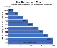 Tire Tread Percentage Chart How To Dispute Insurance Estimate Betterment Charges