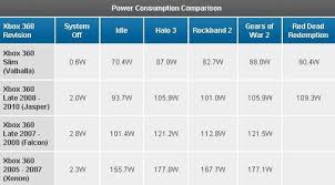 Xbox 360 Models Chart Does The Ps3 Consume Power When Turned Off Sony Console