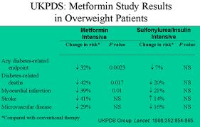 5 Surprising Potential Benefits Of Metformin