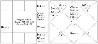Navamsa Chart Krs Navamsa Vedic Astrology Palmistry