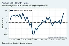 Quarterly Gdp Growth Chart Economic Incentives In Charts 7 7 Growth Contract