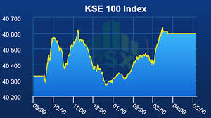 Pakistan Stocks Show Recovery Gain 270 Points Daily Times