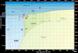 Mpa Vs Psi Chart Water Phase Diagram