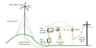 construction of a wind turbine and a charge controller