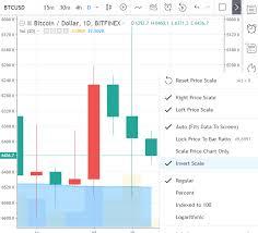 Invert Scale Setting Tradingview Blog