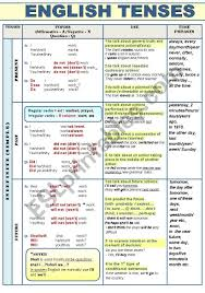 Tense Chart In English Grammar With Example All English Tenses Active Voice Complete Grammar Guide