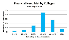 5 Key Financial Aid Considerations For College