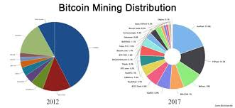 Bitcoin Distribution Chart Bitcoin In Numbers A Collection Of Interesting And Recent