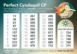 Perfect Iv Pokemon Go Chart Cyndaquil 100 Iv Cp Chart Thesilphroad