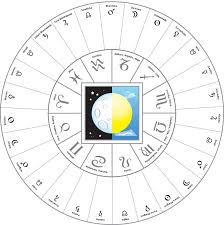 Sidereal Natal Chart The Tropical Sidereal And Constellational Zodiacs