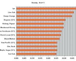 Wood Density Chart Walesfootprint Org