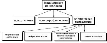 Тема введение в клиническую психологию тема основные разделы  Тема введение в клиническую психологию тема основные разделы клинической психологии