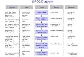 index of  media backend js ckfinder userfiles images    sipoc diagram coffee jpg