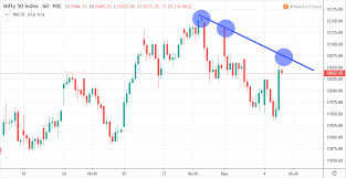 Nifty 50 Trades Higher As Market Sentiment Shifts To Risk On
