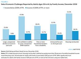 Chart Of The Day Families Still Struggling The Fiscal Times