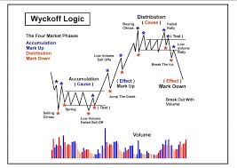 Technical Analysis Trading Making Money With Charts Pdf 155261766 Wyckoff Logic Landscape Pdf Intraday Trading